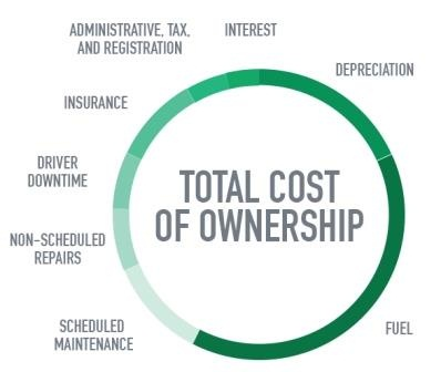 total-cost-ownership-bus-truck-fleet